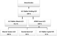 Mærsk-koncernen ejerstruktur