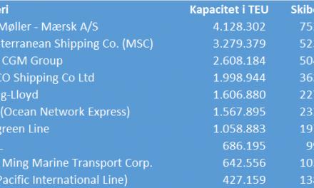 Maersk Line er verdens største containerrederi