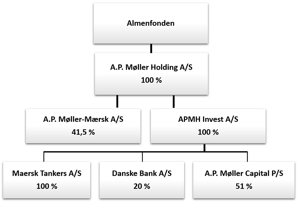 A.P. Møller Holding A/S