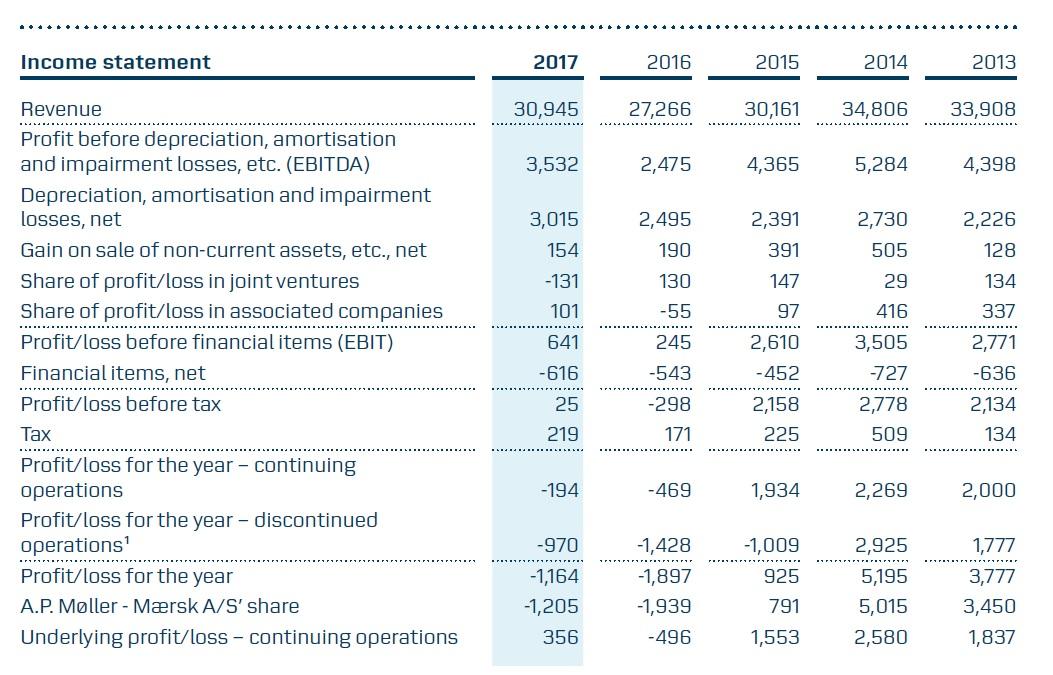 Mærsk i nyt milliardtab for 2017